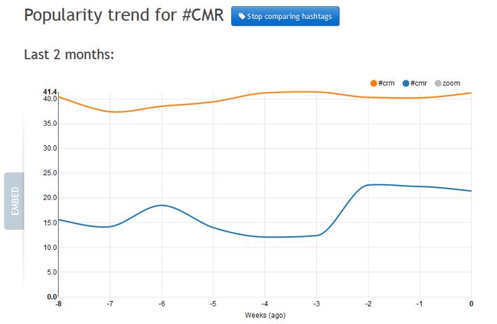 Le match #CMR contre #CRM